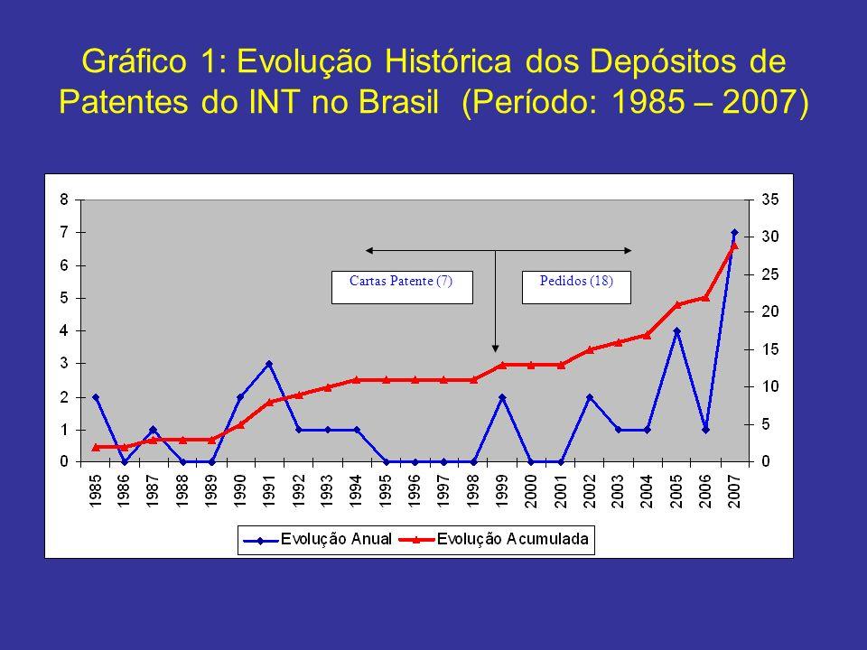 Gráfico 1: Evolução Histórica dos Depósitos de Patentes do INT no Brasil (Período: 1985 – 2007)