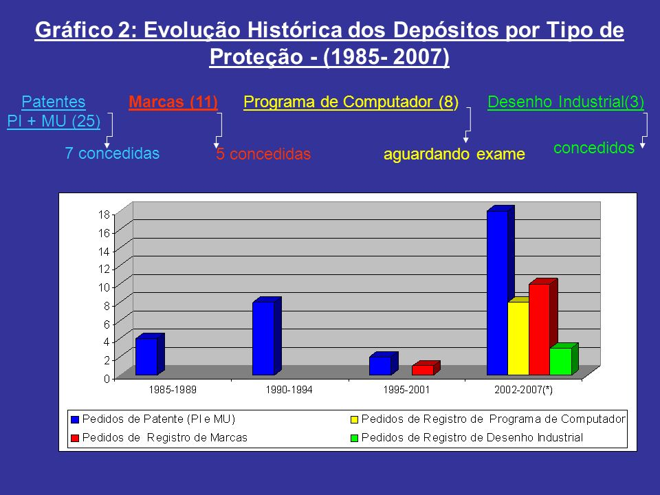 Gráfico 2: Evolução Histórica dos Depósitos por Tipo de Proteção - (1985- 2007)
