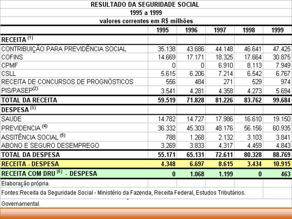 RESULTADO DA SEGURIDADE SOCIAL
