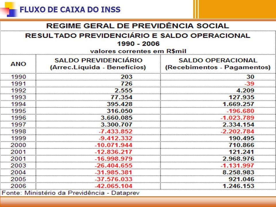 FLUXO DE CAIXA DO INSS