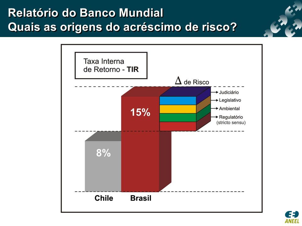 Relatório do Banco Mundial Quais as origens do acréscimo de risco