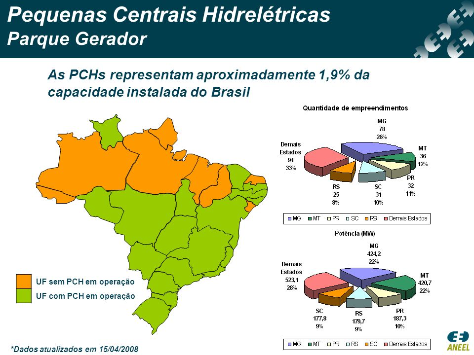 Pequenas Centrais Hidrelétricas Parque Gerador