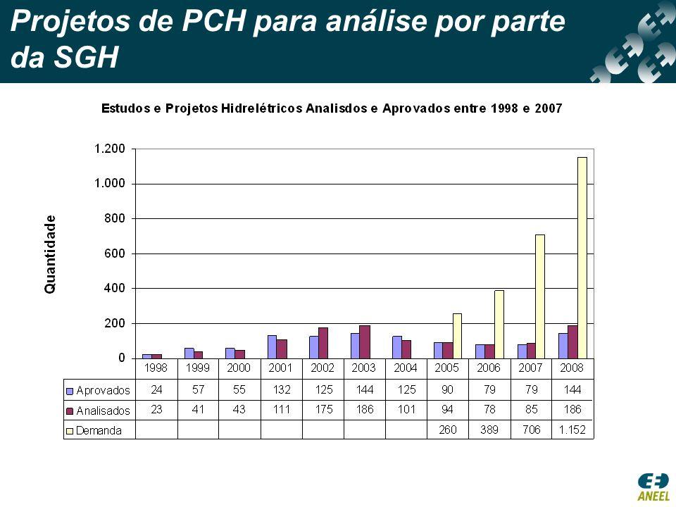 Projetos de PCH para análise por parte da SGH