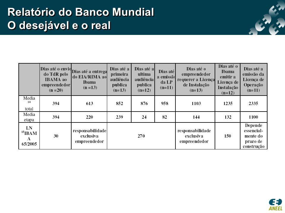Relatório do Banco Mundial O desejável e o real