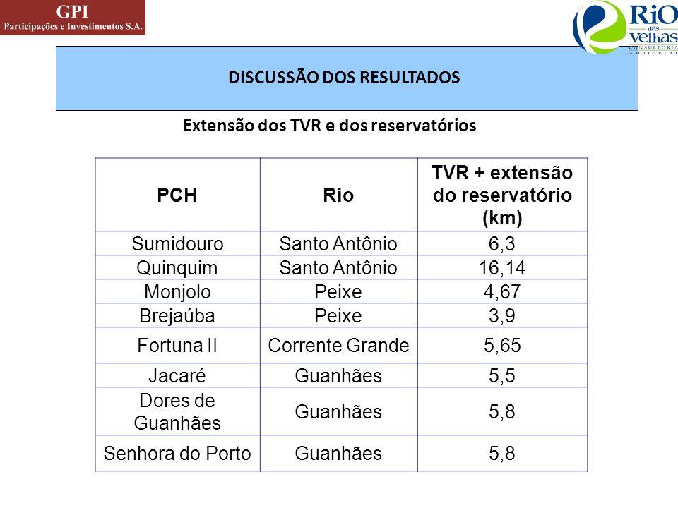DISCUSSÃO DOS RESULTADOS Extensão dos TVR e dos reservatórios