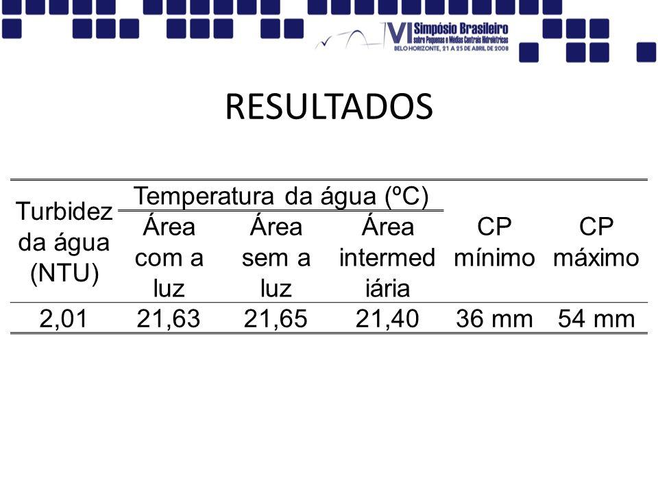 Temperatura da água (ºC)