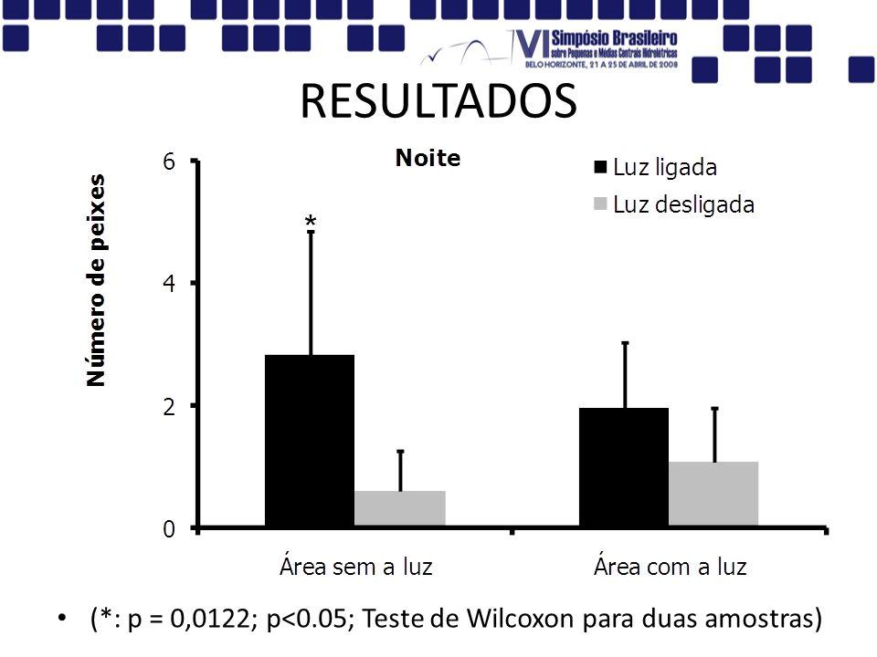 RESULTADOS (*: p = 0,0122; p<0.05; Teste de Wilcoxon para duas amostras)