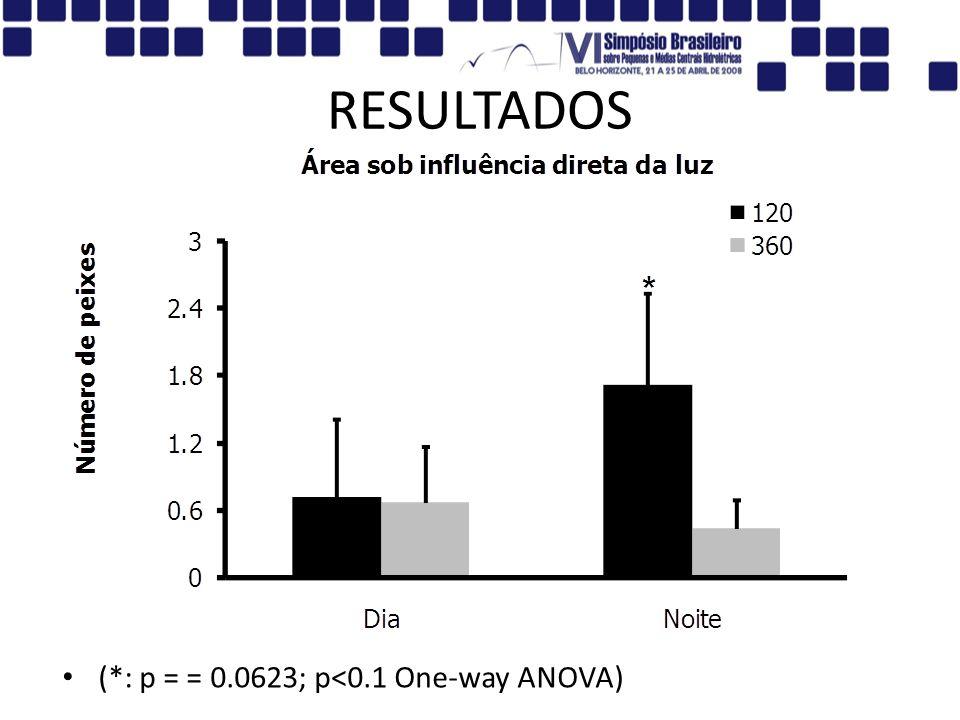 RESULTADOS (*: p = = 0.0623; p<0.1 One-way ANOVA)
