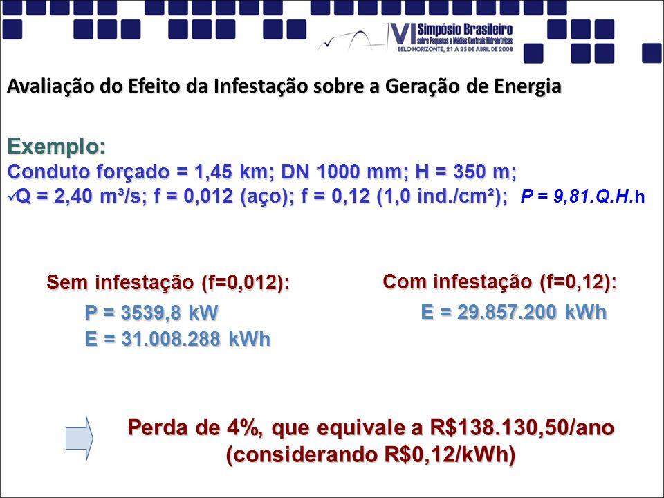 Perda de 4%, que equivale a R$138.130,50/ano (considerando R$0,12/kWh)