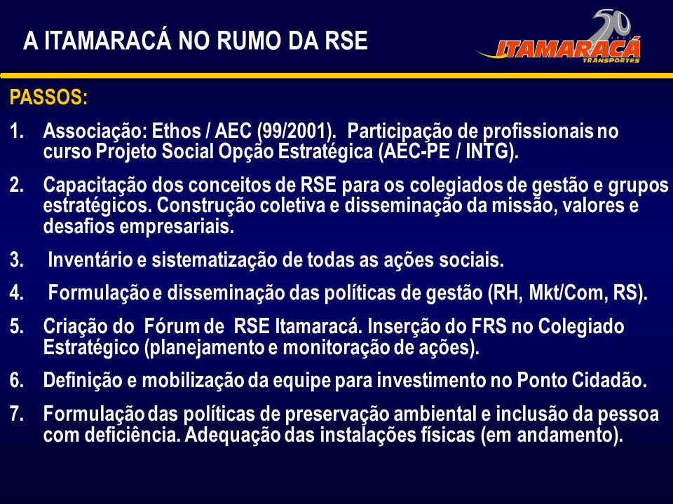 A ITAMARACÁ NO RUMO DA RSE