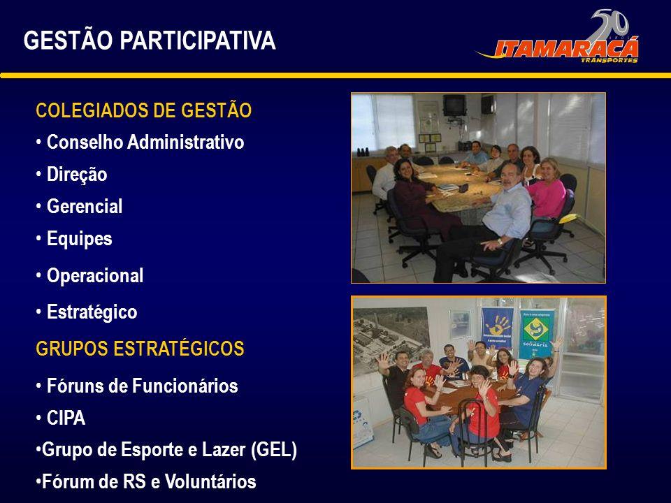 GESTÃO PARTICIPATIVA COLEGIADOS DE GESTÃO Conselho Administrativo