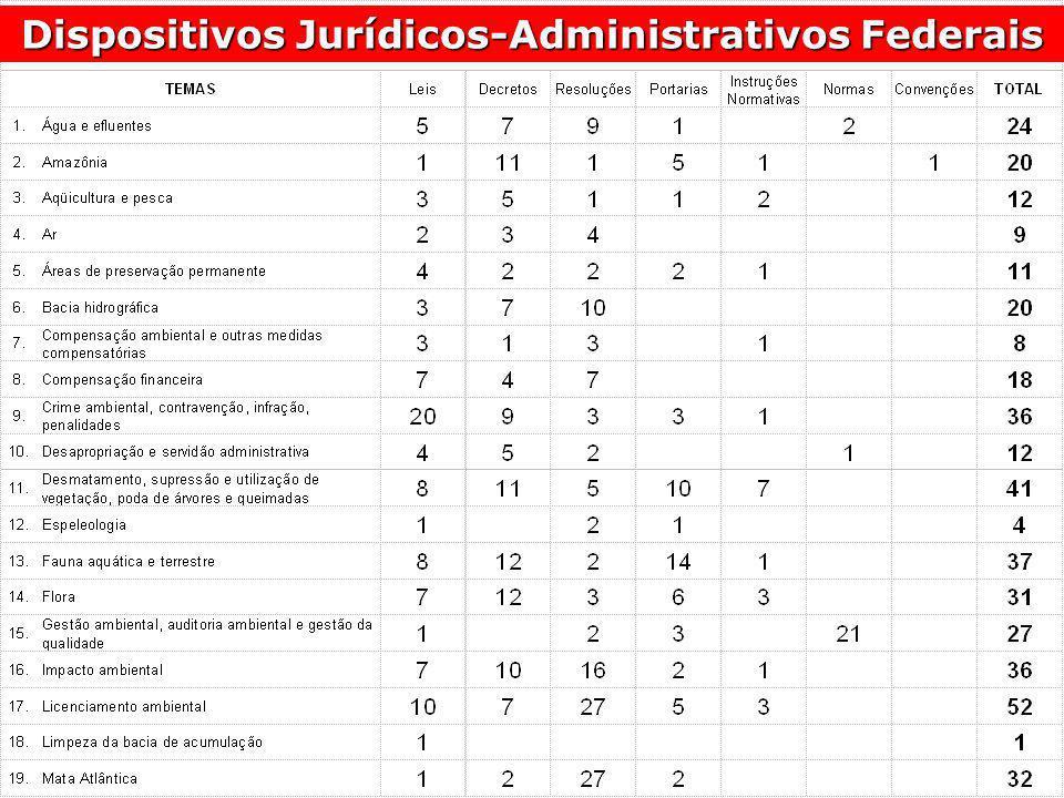 Dispositivos Jurídicos-Administrativos Federais
