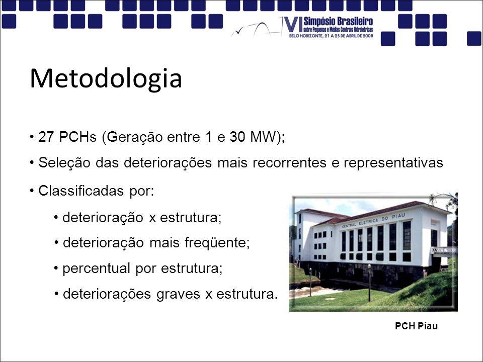 Metodologia 27 PCHs (Geração entre 1 e 30 MW);