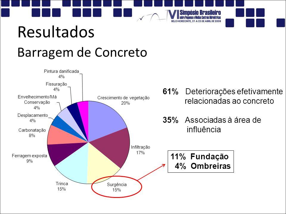 Resultados Barragem de Concreto 61% Deteriorações efetivamente
