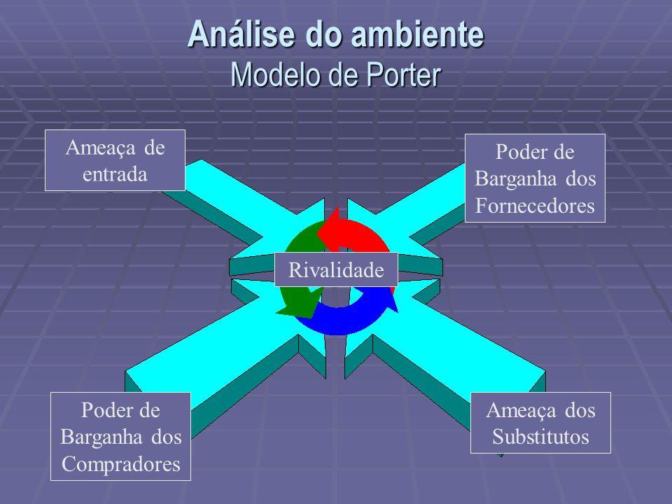 Análise do ambiente Modelo de Porter Ameaça de entrada