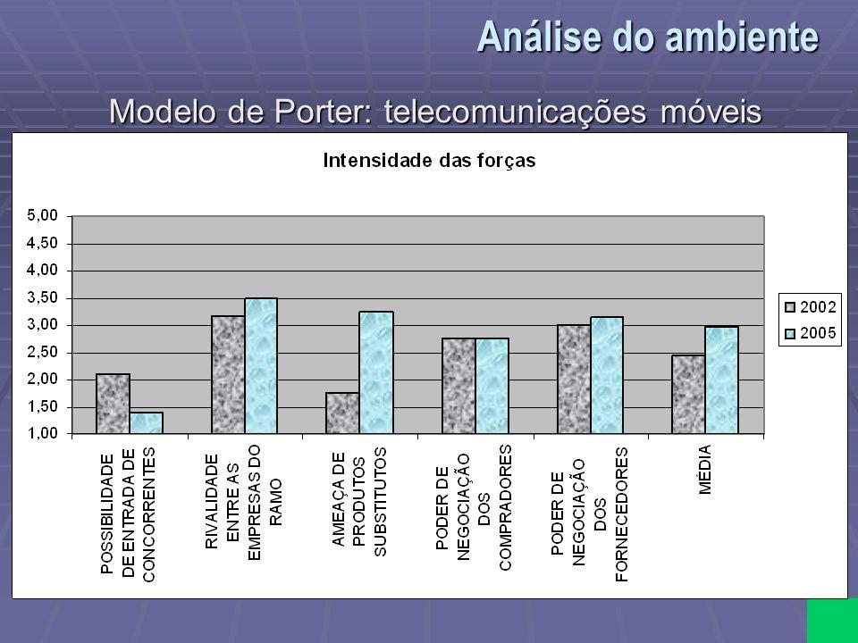 Modelo de Porter: telecomunicações móveis