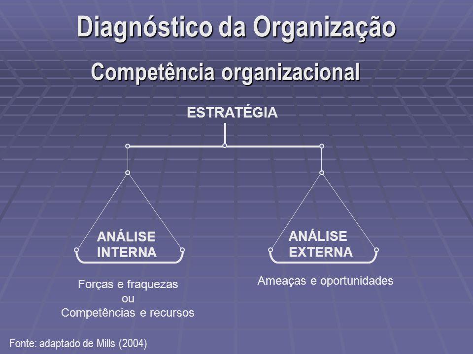 Diagnóstico da Organização Competência organizacional
