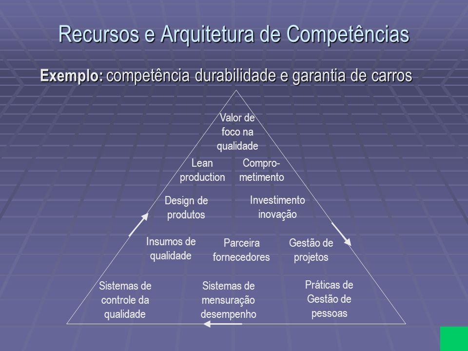 Recursos e Arquitetura de Competências