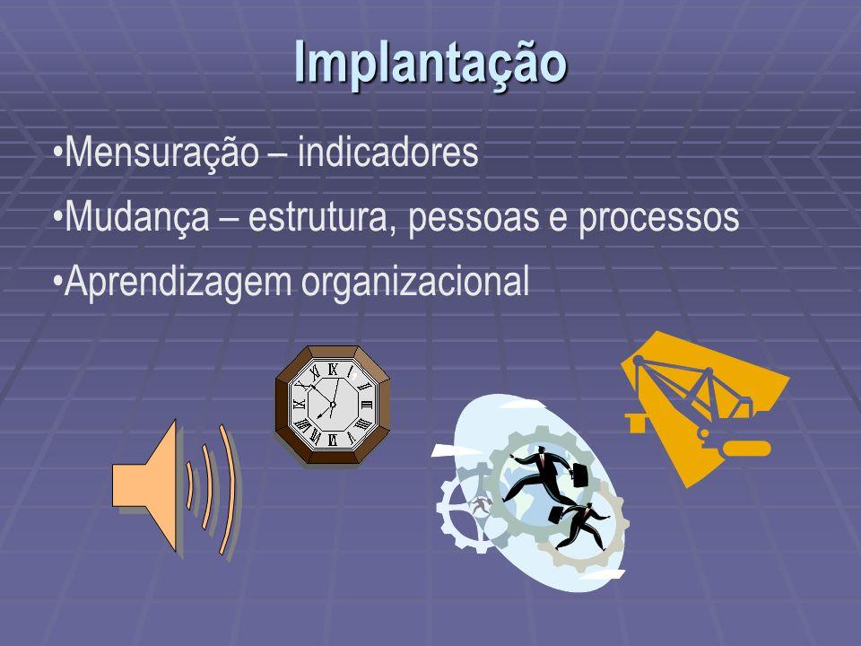 Implantação Mensuração – indicadores