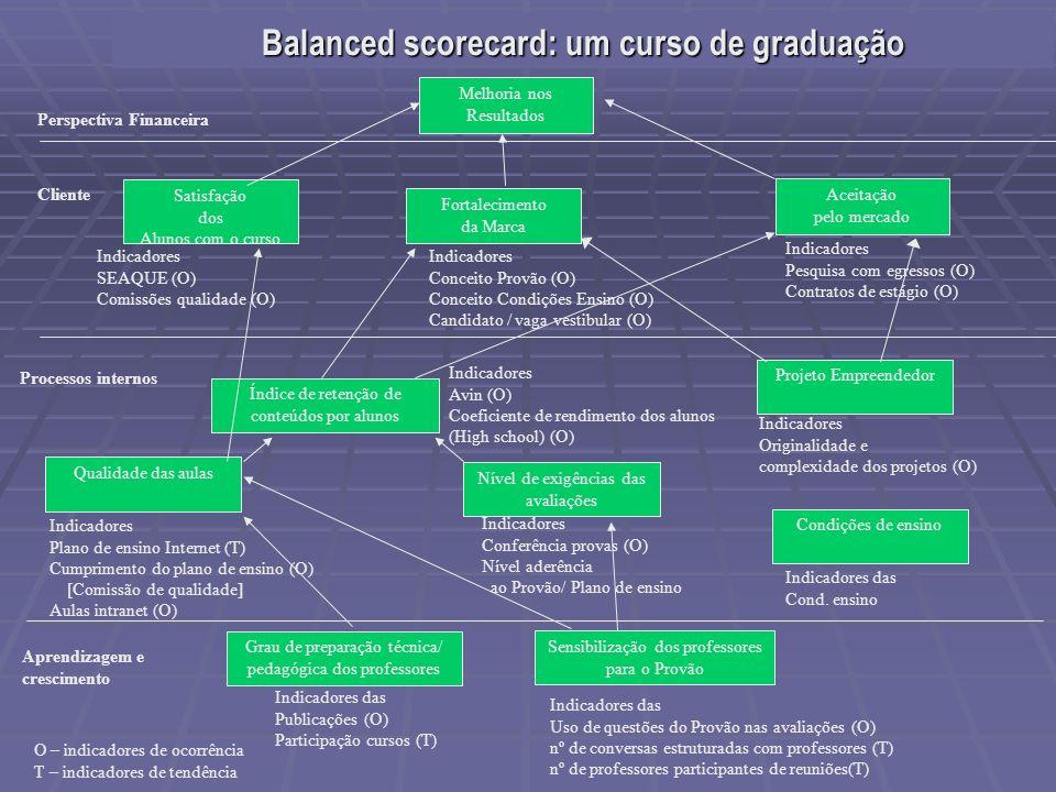 Balanced scorecard: um curso de graduação