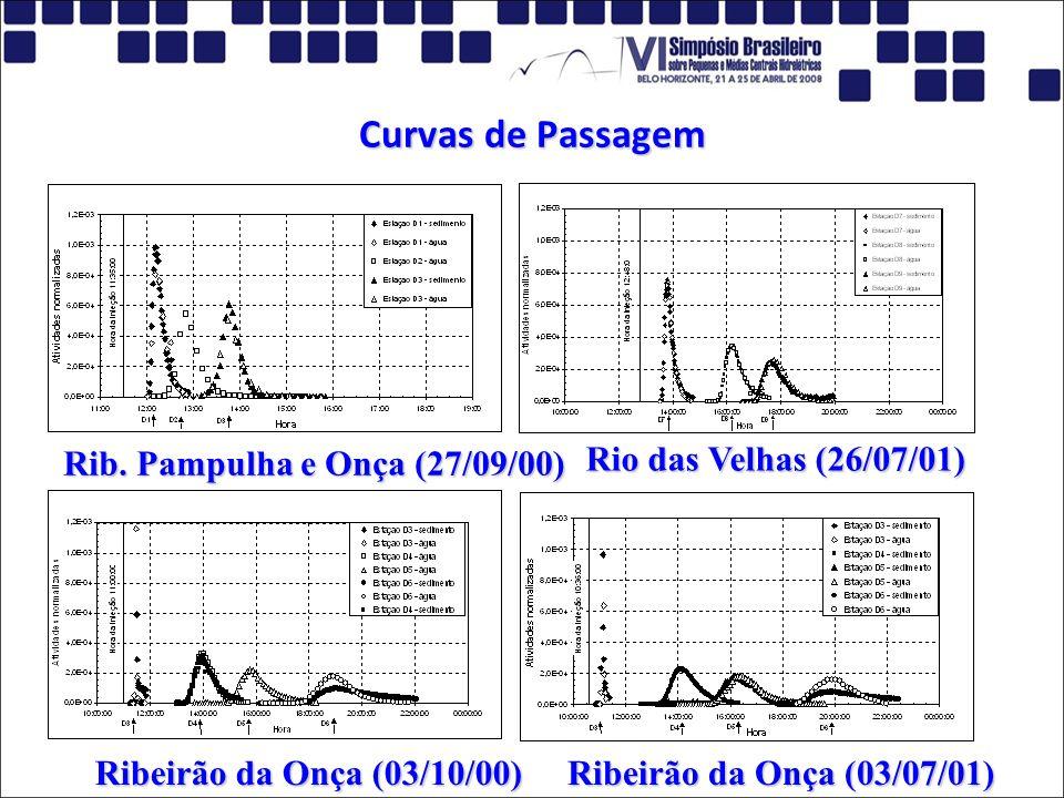Curvas de Passagem Rib. Pampulha e Onça (27/09/00)