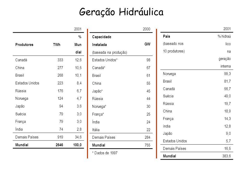 Geração Hidráulica 2001 % Produtores TWh Mun dial Canadá 333 12,6