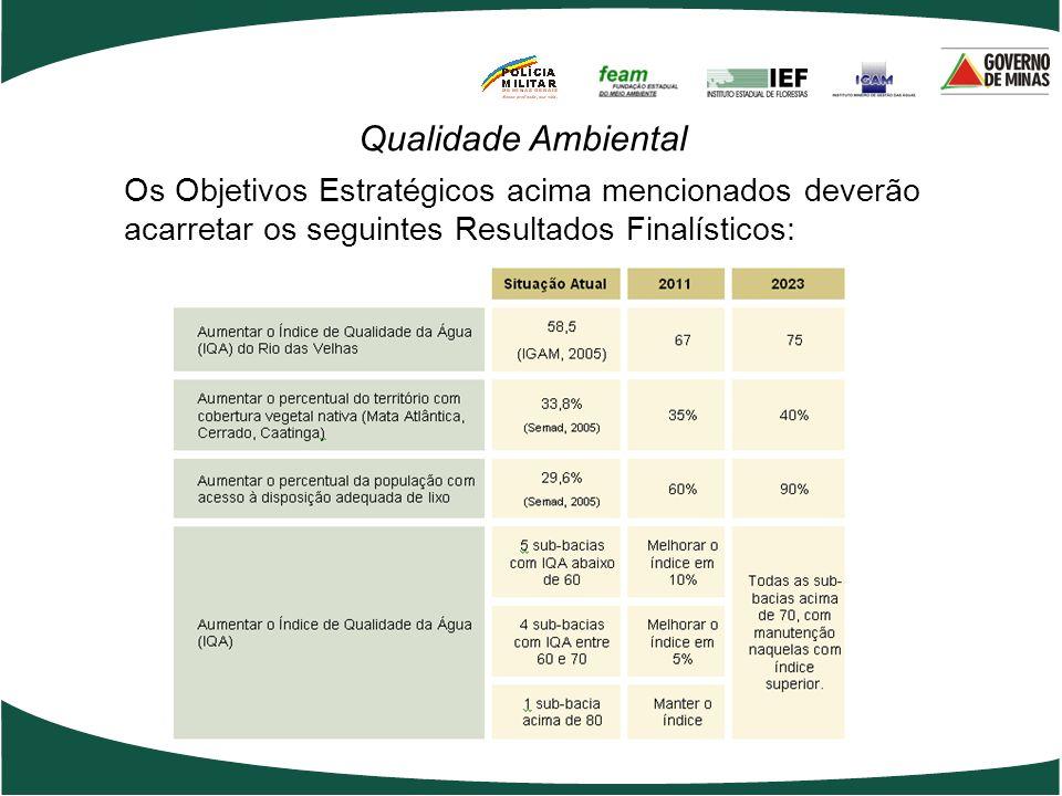 Qualidade AmbientalOs Objetivos Estratégicos acima mencionados deverão acarretar os seguintes Resultados Finalísticos: