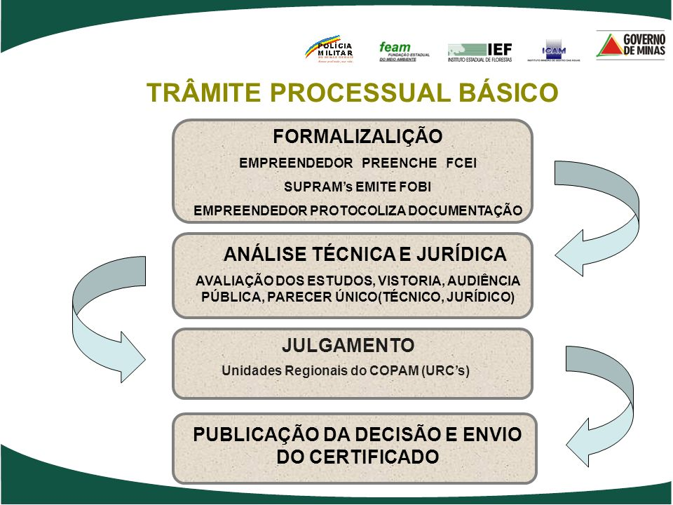 TRÂMITE PROCESSUAL BÁSICO