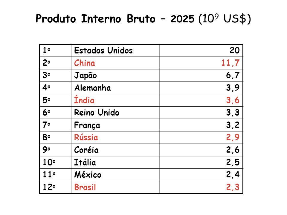 Produto Interno Bruto – 2025 (109 US$)