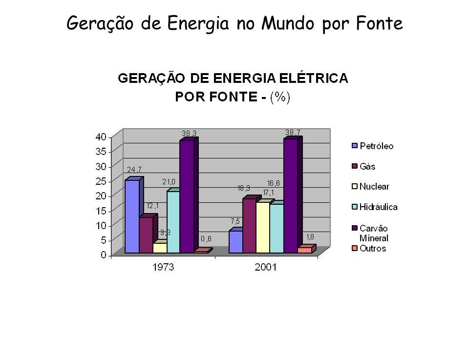 Geração de Energia no Mundo por Fonte