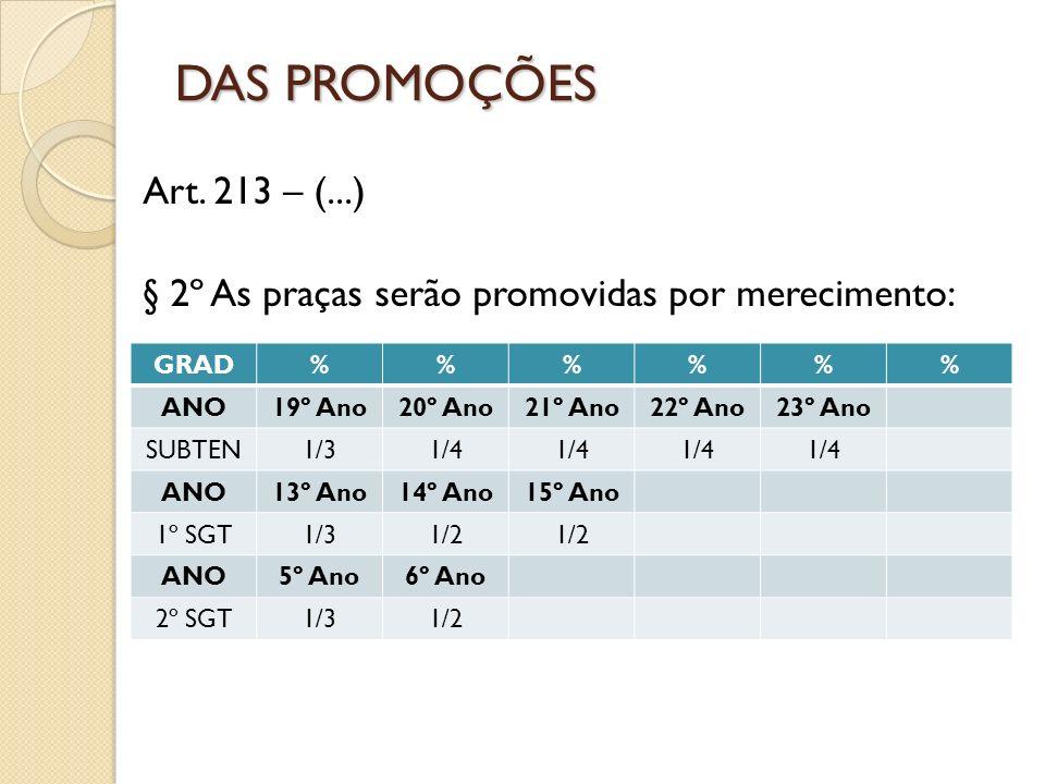 DAS PROMOÇÕES Art. 213 – (...) § 2º As praças serão promovidas por merecimento: GRAD. % ANO. 19º Ano.