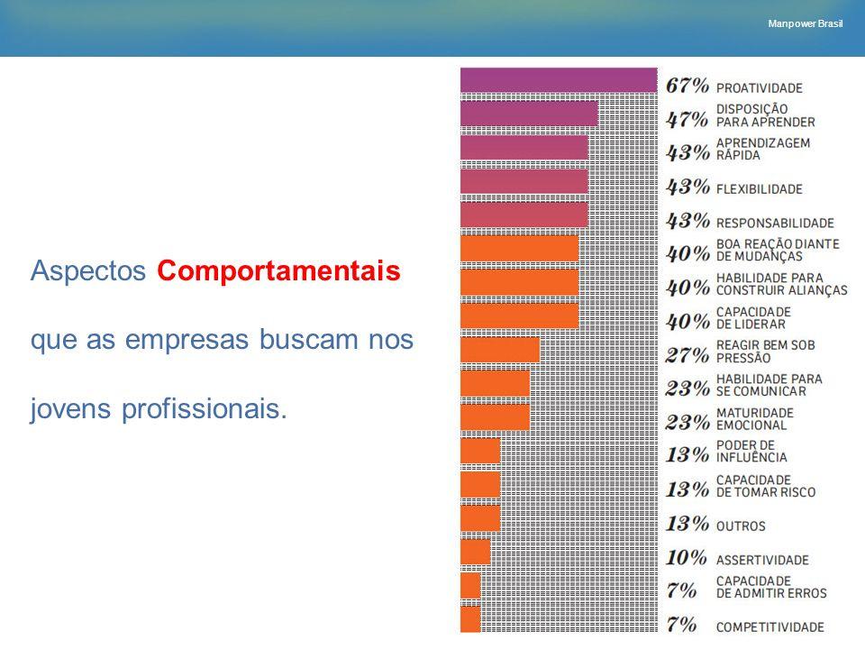 Aspectos Comportamentais que as empresas buscam nos jovens profissionais.