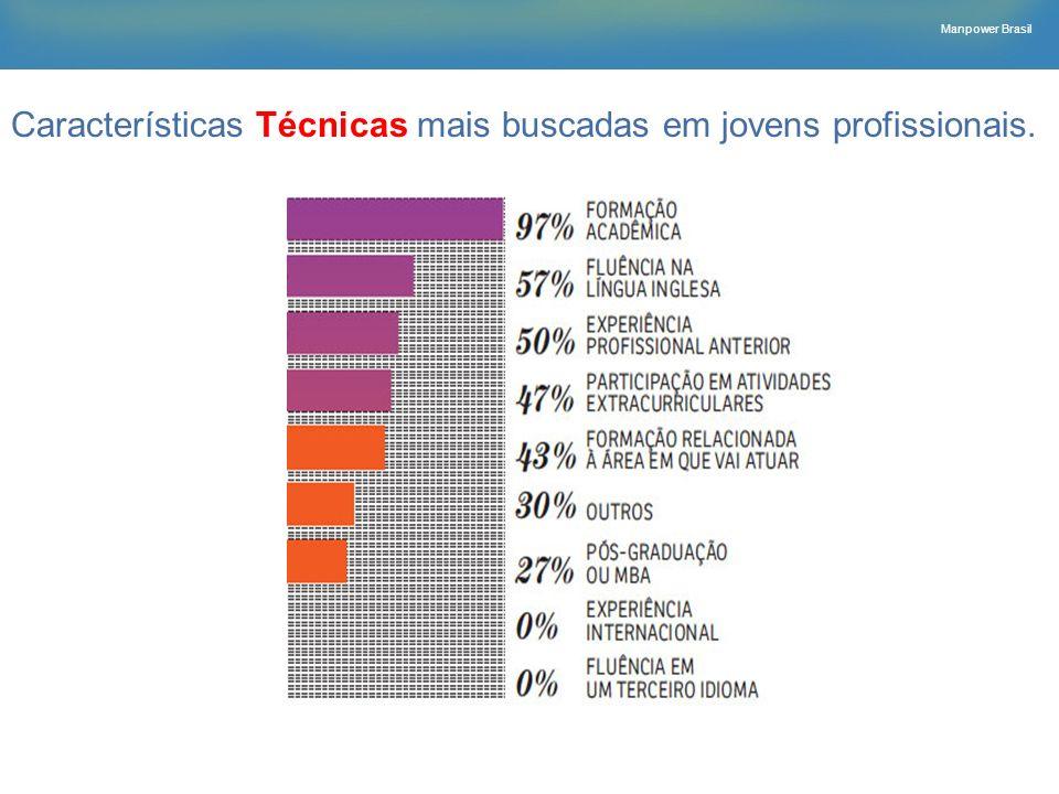 Características Técnicas mais buscadas em jovens profissionais.