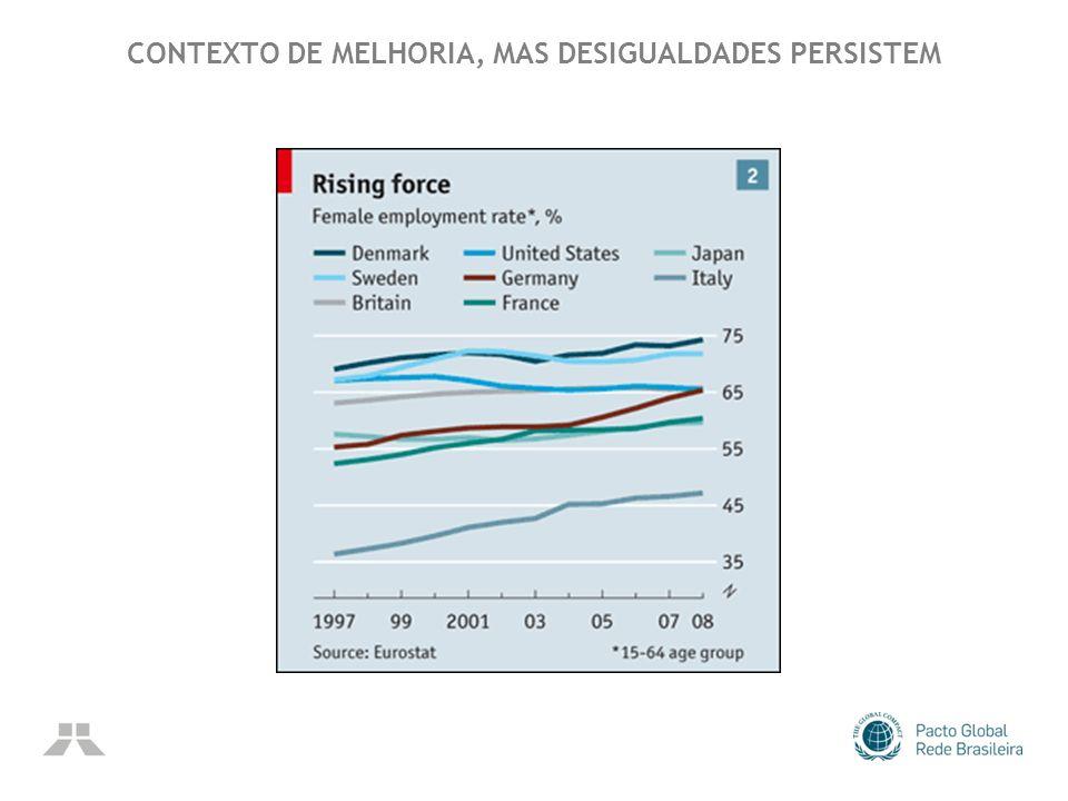CONTEXTO DE MELHORIA, MAS DESIGUALDADES PERSISTEM