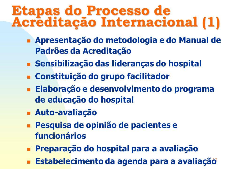 Etapas do Processo de Acreditação Internacional (1)