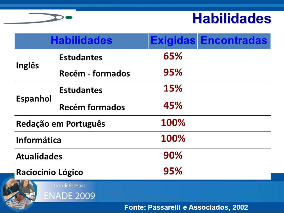 Habilidades Habilidades Exigidas Encontradas 65% 35% 95% 70% 15% 05%