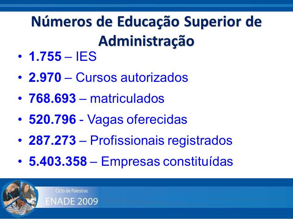 Números de Educação Superior de Administração