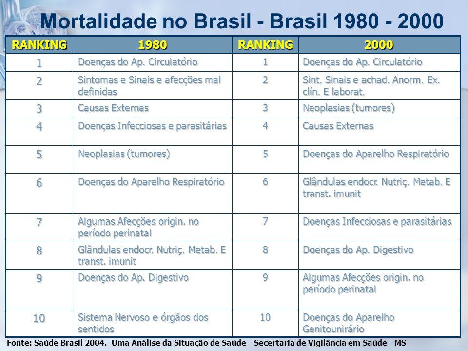 Mortalidade no Brasil - Brasil 1980 - 2000