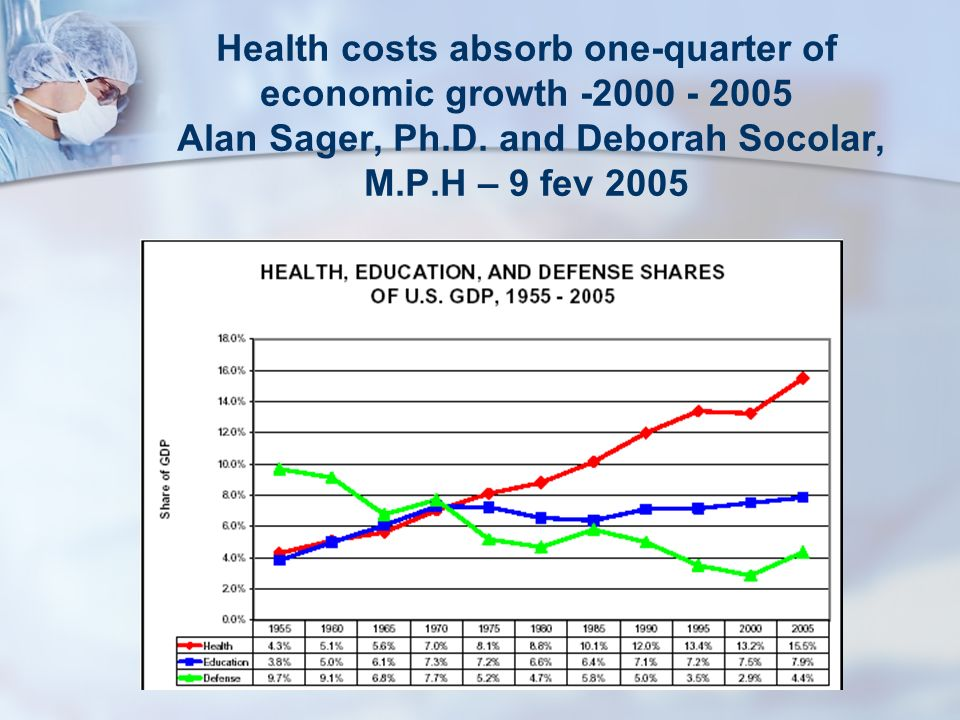 Health costs absorb one-quarter of economic growth -2000 - 2005 Alan Sager, Ph.D.