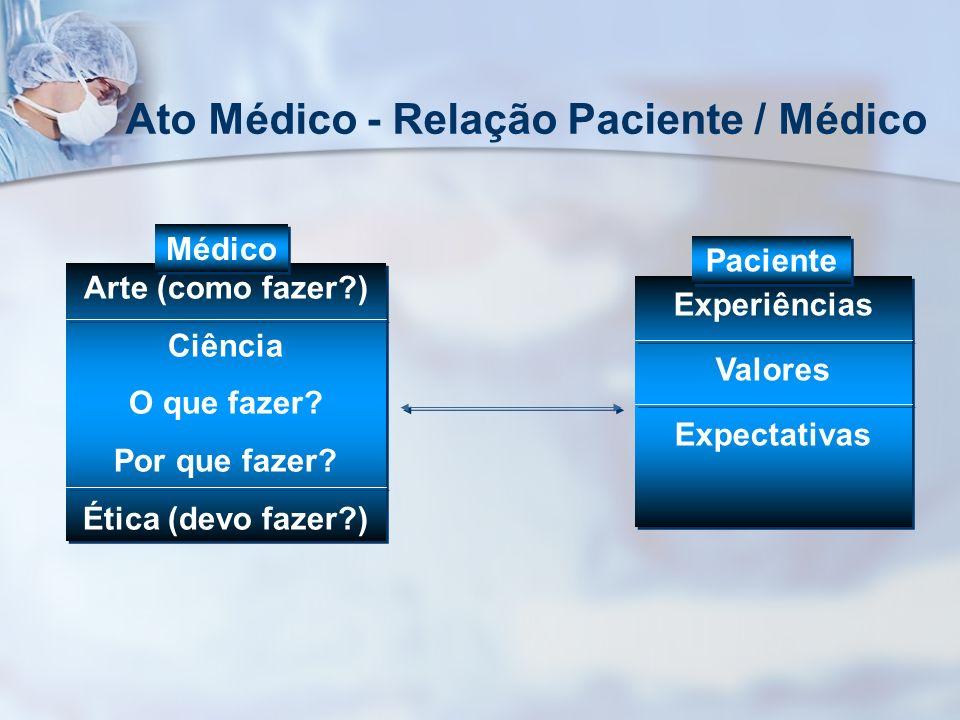 Ato Médico - Relação Paciente / Médico