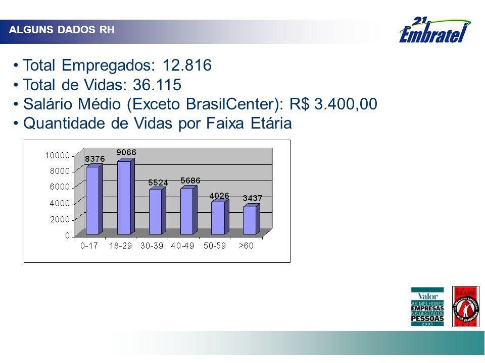 Salário Médio (Exceto BrasilCenter): R$ 3.400,00
