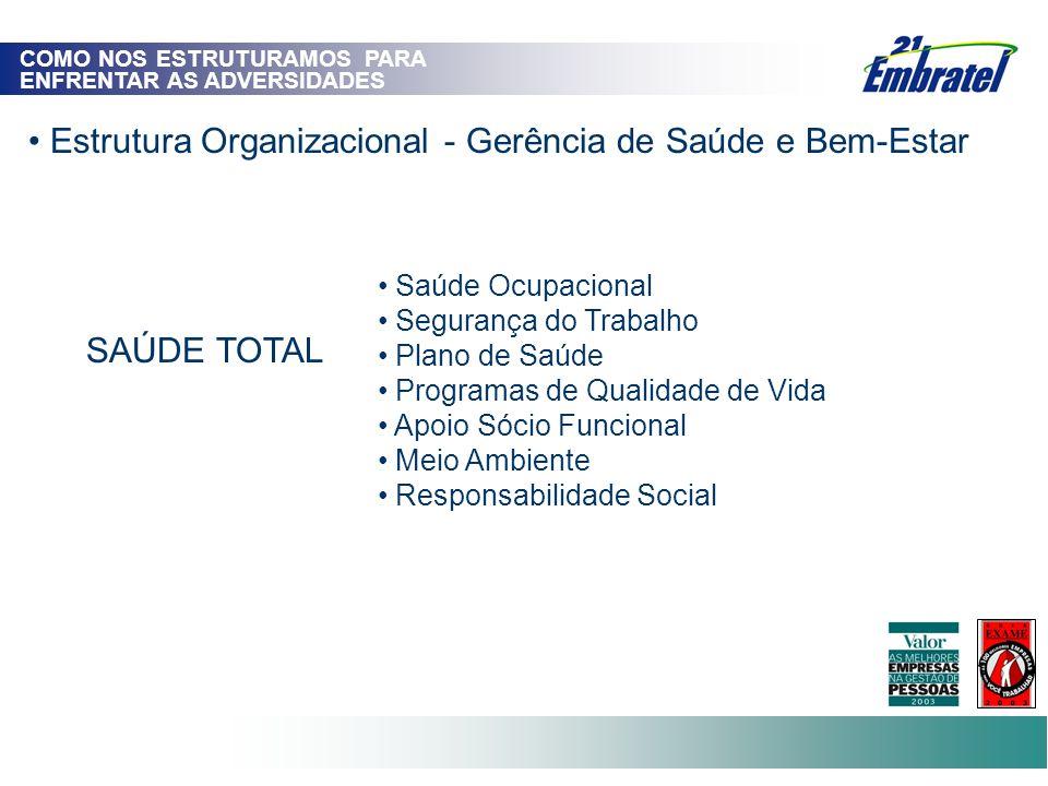 Estrutura Organizacional - Gerência de Saúde e Bem-Estar