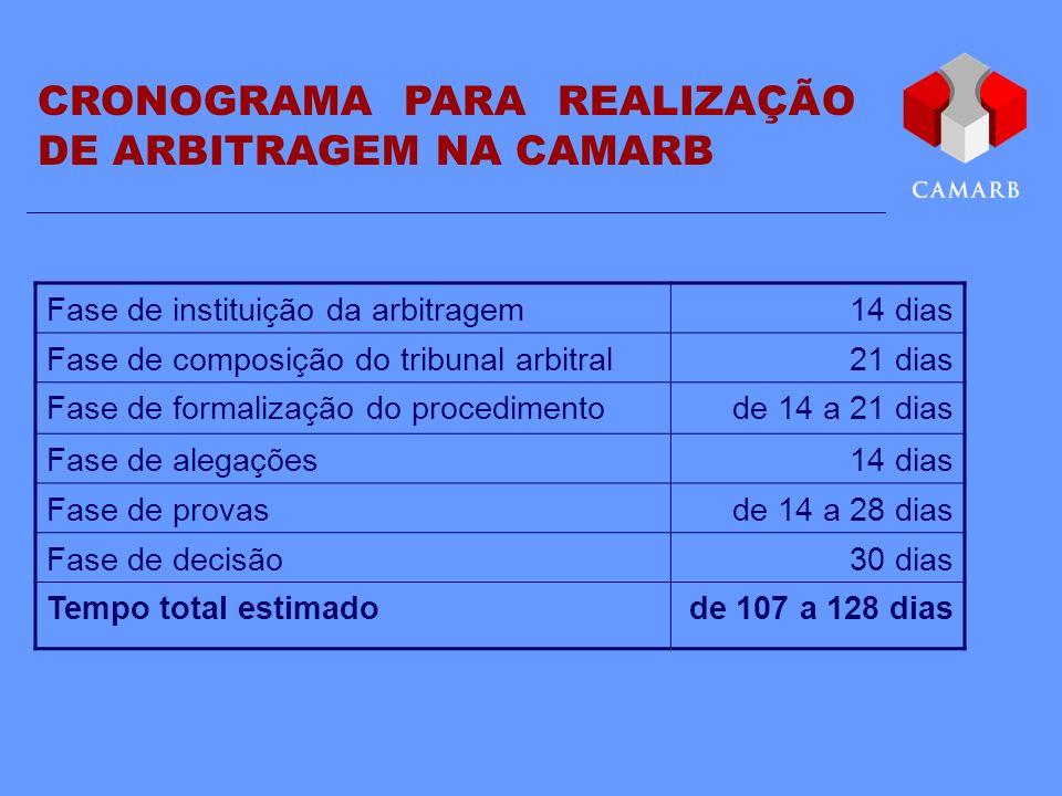 CRONOGRAMA PARA REALIZAÇÃO DE ARBITRAGEM NA CAMARB
