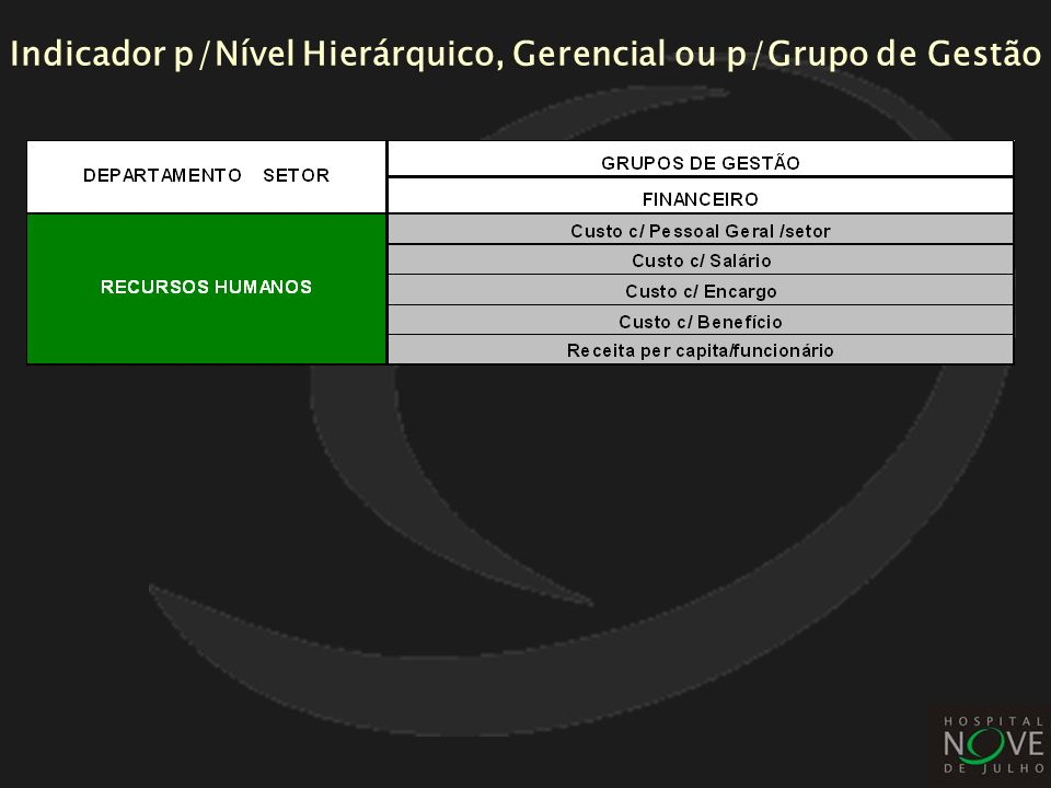 Indicador p/Nível Hierárquico, Gerencial ou p/Grupo de Gestão
