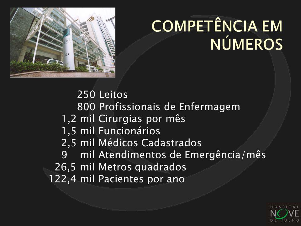 COMPETÊNCIA EM NÚMEROS 250 Leitos 800 Profissionais de Enfermagem