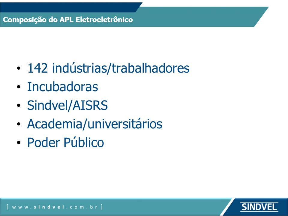 142 indústrias/trabalhadores Incubadoras Sindvel/AISRS