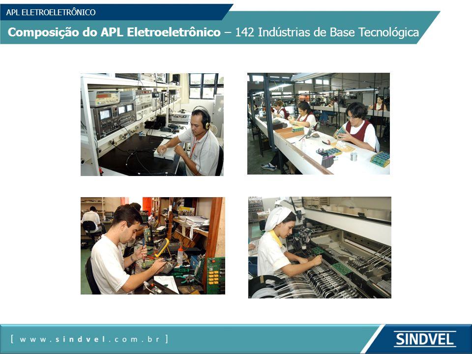 APL ELETROELETRÔNICO Composição do APL Eletroeletrônico – 142 Indústrias de Base Tecnológica 7