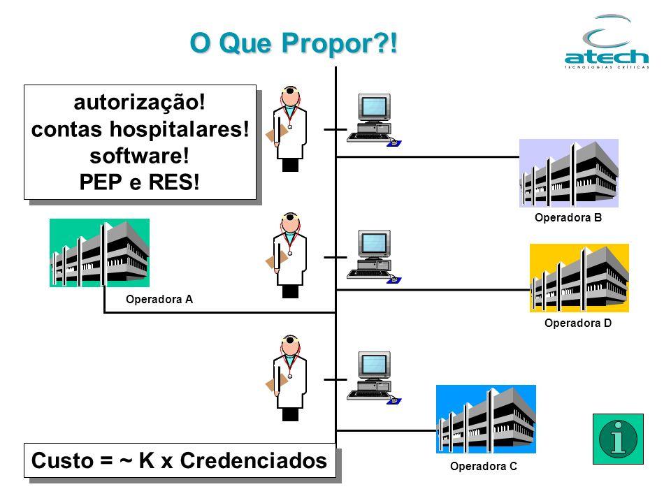 Custo = ~ K x Credenciados