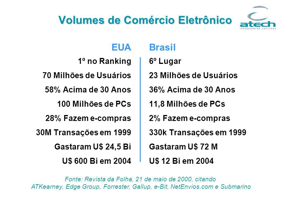 Volumes de Comércio Eletrônico