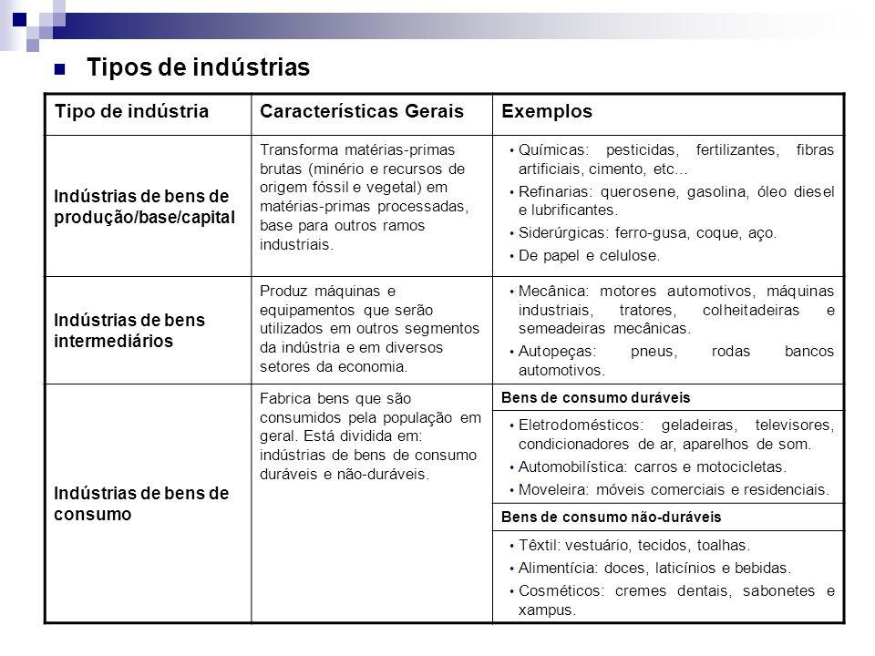 Tipos de indústrias Tipo de indústria Características Gerais Exemplos